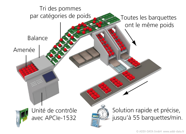 ae32-systeme-de-pesage-et-emballage